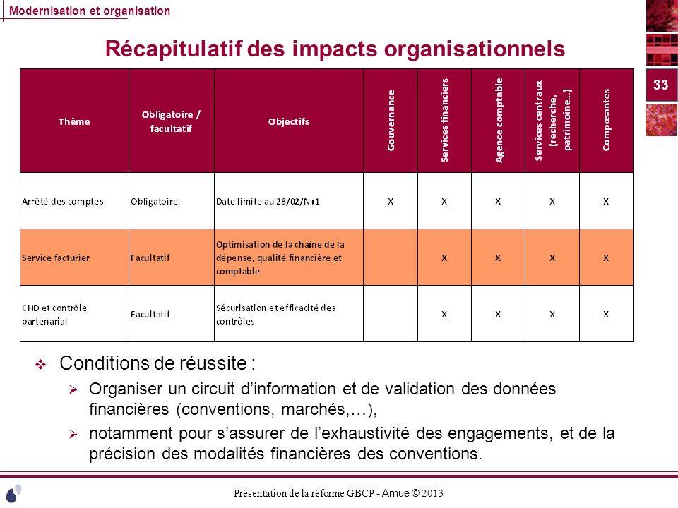 Présentation de la réforme GBCP - Amue © 2013 Modernisation et organisation Récapitulatif des impacts organisationnels Conditions de réussite : Organi