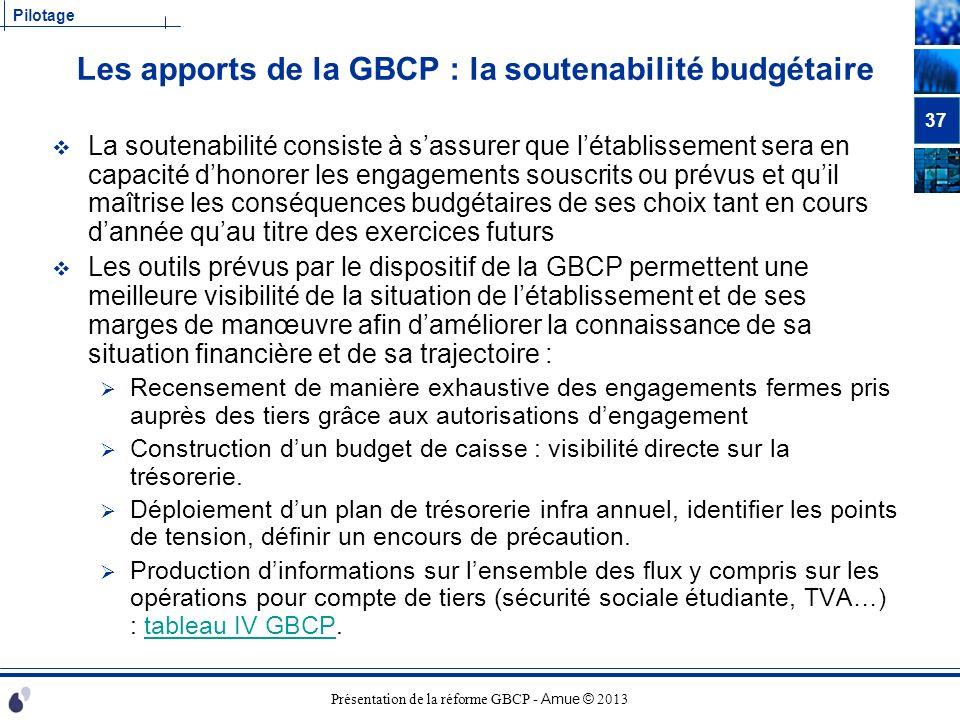 Présentation de la réforme GBCP - Amue © 2013 Pilotage Les apports de la GBCP : la soutenabilité budgétaire La soutenabilité consiste à sassurer que l