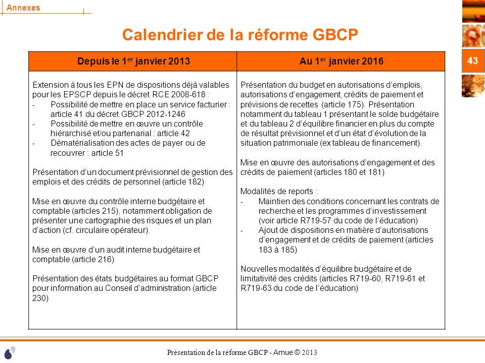 Présentation de la réforme GBCP - Amue © 2013 Annexes Calendrier de la réforme GBCP 43 Depuis le 1 er janvier 2013 Au 1 er janvier 2016 Extension à to