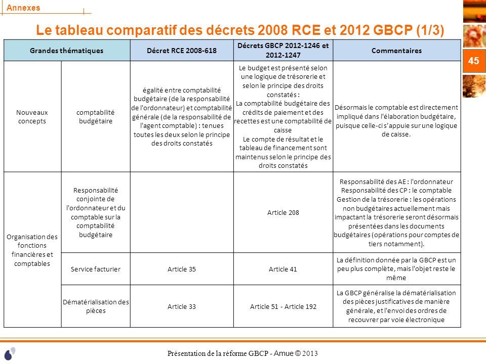 Présentation de la réforme GBCP - Amue © 2013 Annexes Le tableau comparatif des décrets 2008 RCE et 2012 GBCP (1/3) 45 Grandes thématiquesDécret RCE 2