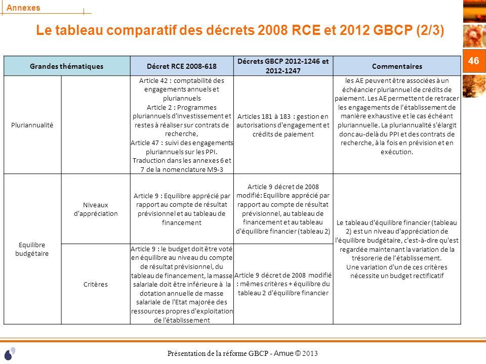 Présentation de la réforme GBCP - Amue © 2013 Annexes Le tableau comparatif des décrets 2008 RCE et 2012 GBCP (2/3) 46 Grandes thématiquesDécret RCE 2