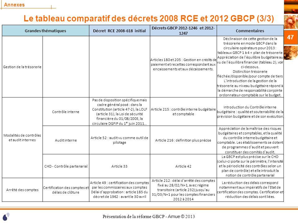 Présentation de la réforme GBCP - Amue © 2013 Annexes Le tableau comparatif des décrets 2008 RCE et 2012 GBCP (3/3) 47 Grandes thématiquesDécret RCE 2