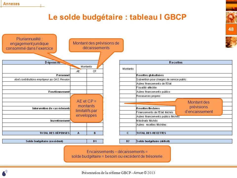 Présentation de la réforme GBCP - Amue © 2013 Annexes Le solde budgétaire : tableau I GBCP 48 AE et CP = montants limitatifs par enveloppes Montant de
