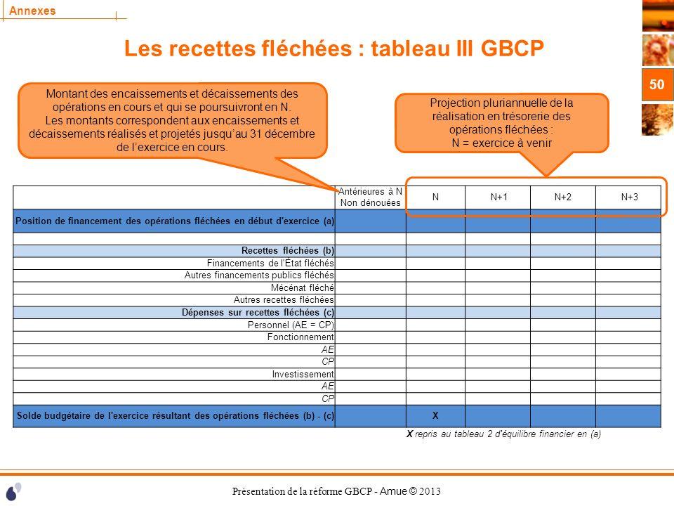 Présentation de la réforme GBCP - Amue © 2013 Annexes Les recettes fléchées : tableau III GBCP 50 Projection pluriannuelle de la réalisation en trésor