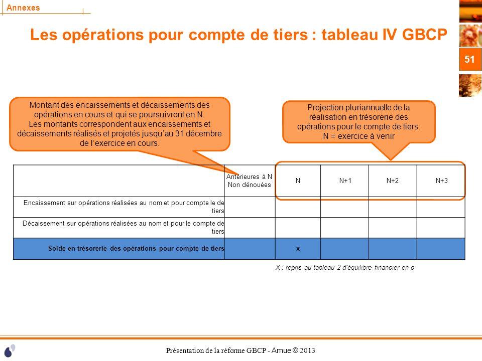 Présentation de la réforme GBCP - Amue © 2013 Annexes Les opérations pour compte de tiers : tableau IV GBCP 51 Projection pluriannuelle de la réalisat