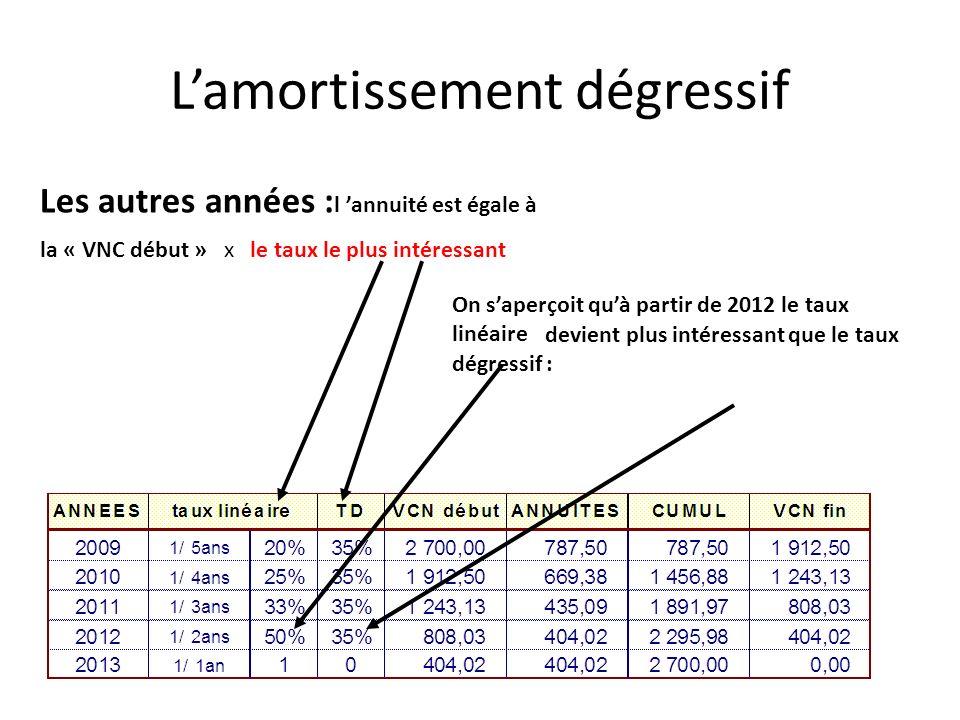 Les autres années : l annuité est égale à la « VNC début » x le taux le plus intéressant On saperçoit quà partir de 2012 le taux linéaire devient plus