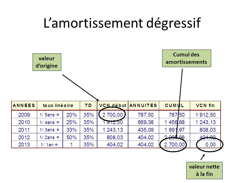 Cumul des amortissements valeur nette à la fin valeur dorigine Lamortissement dégressif