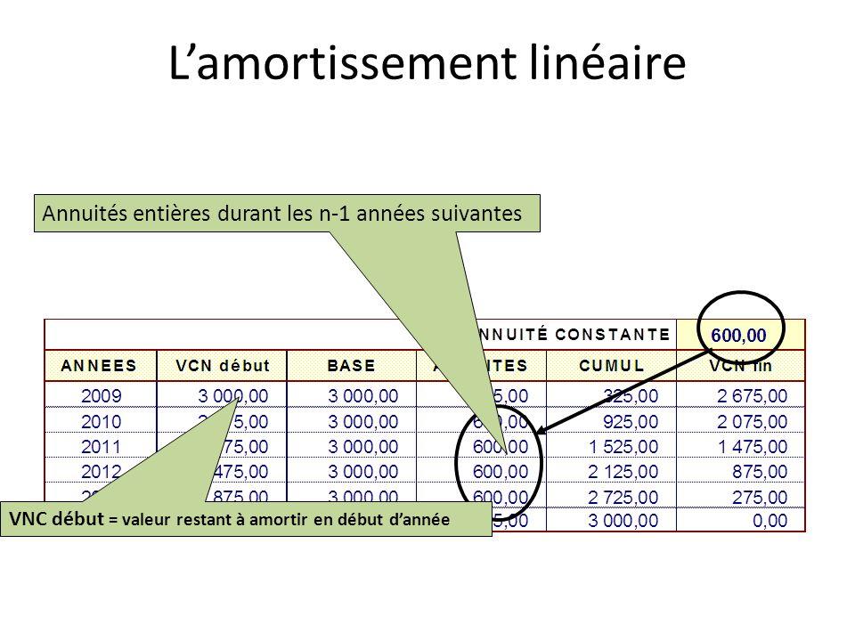 Annuités entières durant les n-1 années suivantes VNC début = valeur restant à amortir en début dannée Lamortissement linéaire