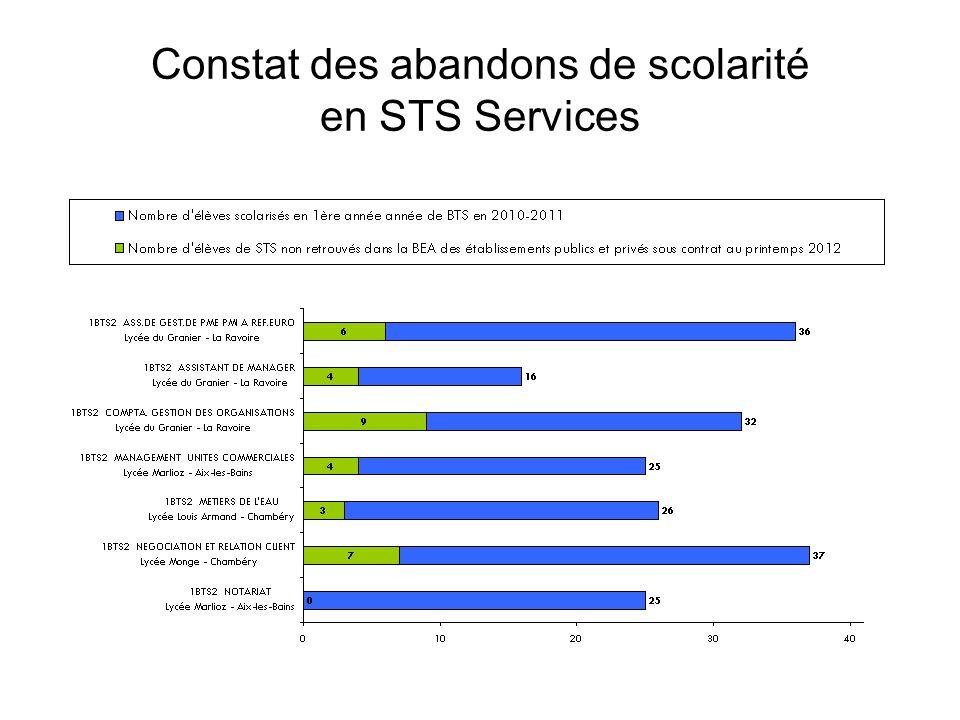 Constat des abandons de scolarité en STS Services