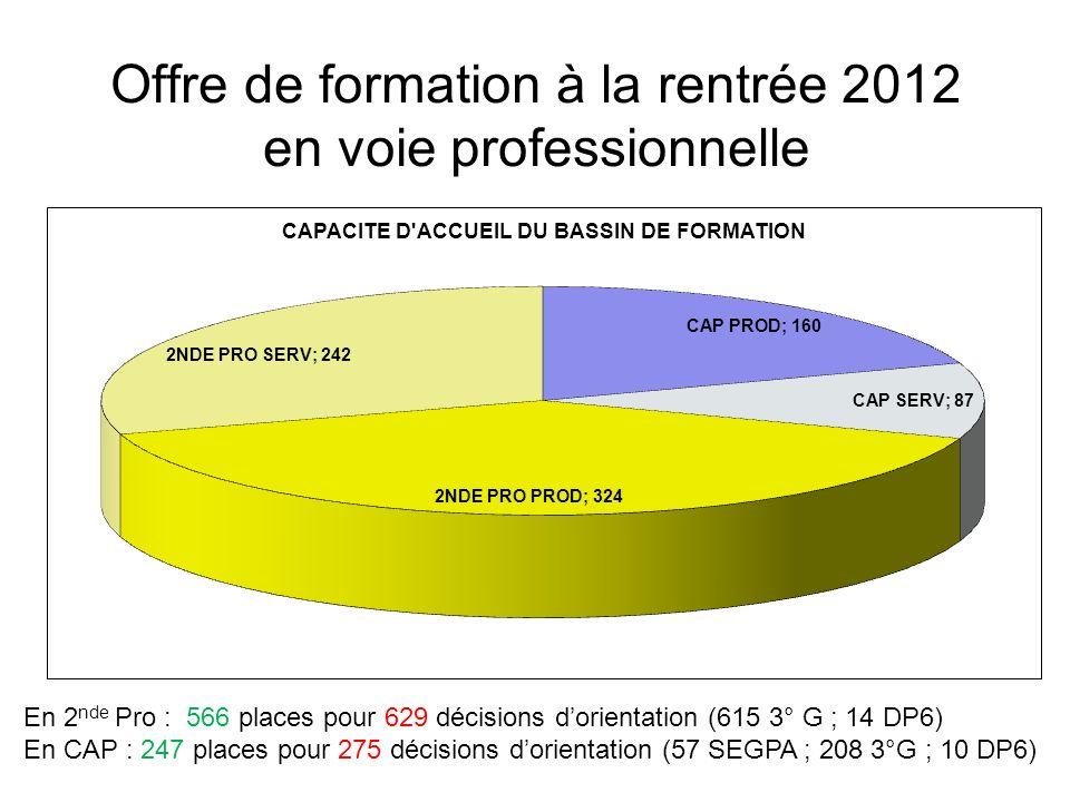 Offre de formation à la rentrée 2012 en voie professionnelle En 2 nde Pro : 566 places pour 629 décisions dorientation (615 3° G ; 14 DP6) En CAP : 247 places pour 275 décisions dorientation (57 SEGPA ; 208 3°G ; 10 DP6)