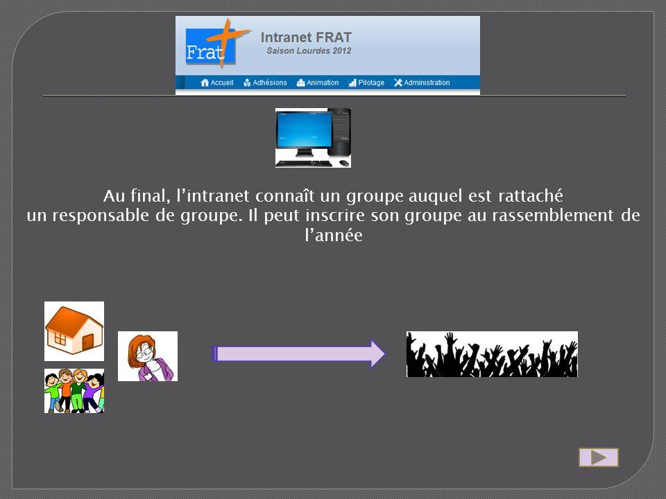 Au final, lintranet connaît un groupe auquel est rattaché un responsable de groupe.