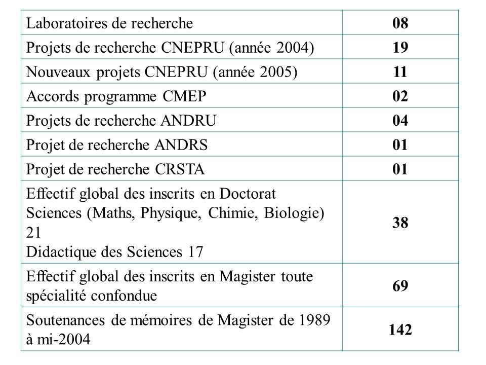 Laboratoires de recherche08 Projets de recherche CNEPRU (année 2004)19 Nouveaux projets CNEPRU (année 2005)11 Accords programme CMEP02 Projets de rech