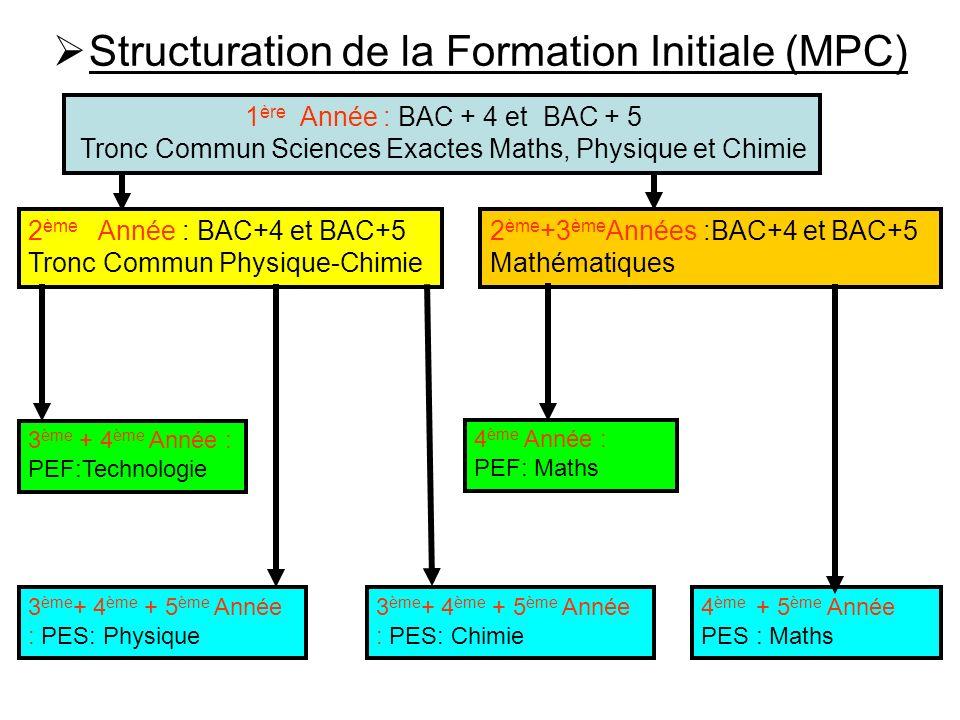 Structuration de la Formation Initiale (MPC) 1 ère Année : BAC + 4 et BAC + 5 Tronc Commun Sciences Exactes Maths, Physique et Chimie 2 ème Année : BA