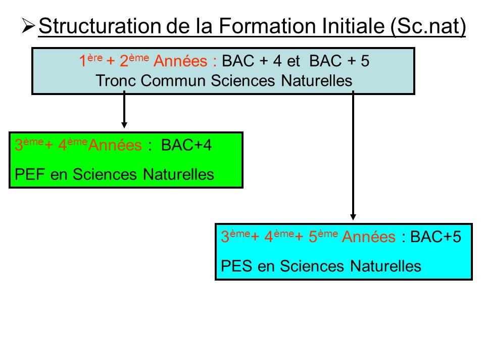 Structuration de la Formation Initiale (Sc.nat) 1 ère + 2 ème Années : BAC + 4 et BAC + 5 Tronc Commun Sciences Naturelles 3 ème + 4 ème Années : BAC+
