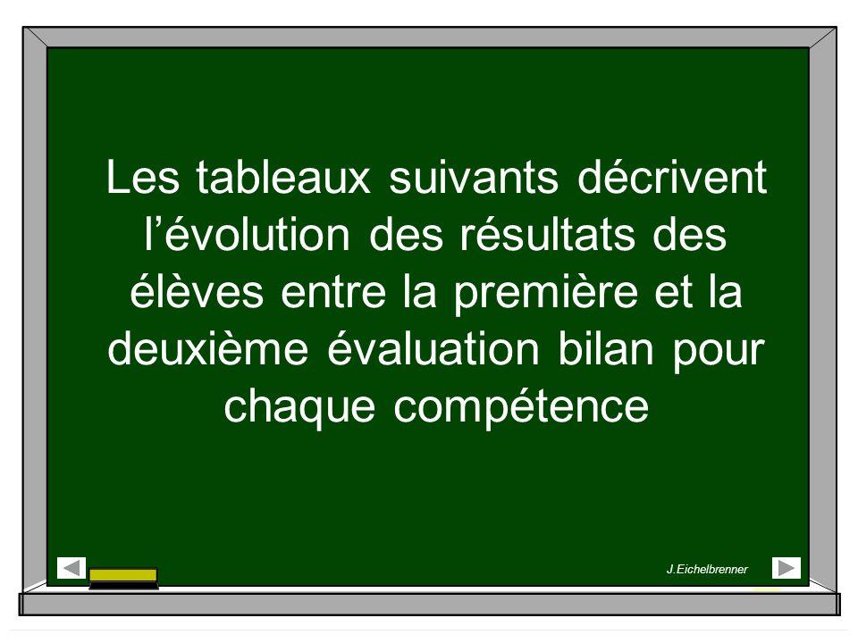 Les tableaux suivants décrivent lévolution des résultats des élèves entre la première et la deuxième évaluation bilan pour chaque compétence J.Eichelb