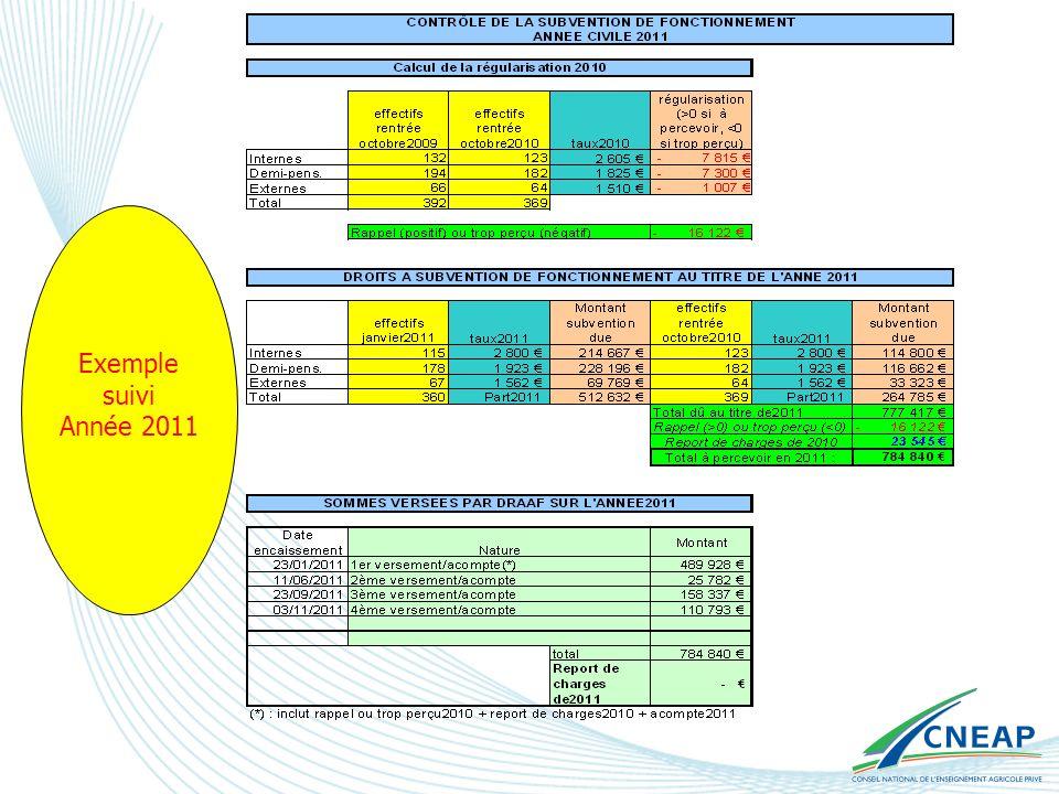 Calcul des montants à inscrire dans les comptes annuels Lexercice de lassociation couvrant en général lannée scolaire (1 er septembre – 31 août), le montant à inscrire en produits dans le compte de résultats est calculé comme suit (exemple exercice 2010-2011) : Effectifs rentrée 2010 x valeur subvention 2010 x 4/12 + Effectifs janvier 2011 x valeur subvention 2011 x 8/12 Ce calcul est effectué automatiquement sur la feuille Excel