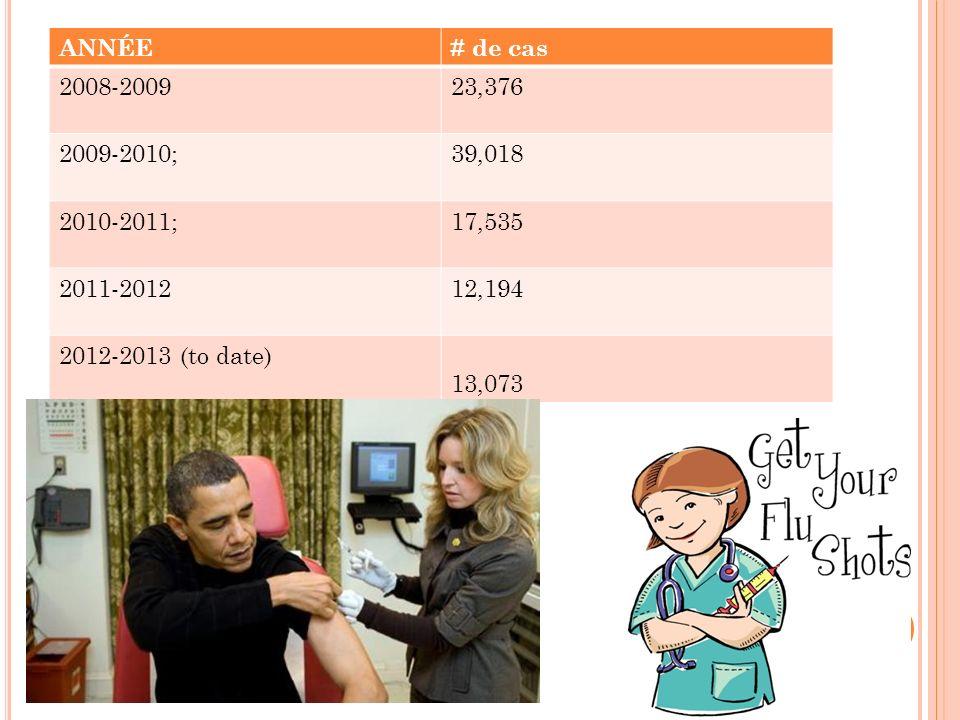 ANNÉE# de cas 2008-200923,376 2009-2010;39,018 2010-2011;17,535 2011-201212,194 2012-2013 (to date) 13,073