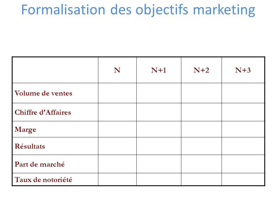 Formalisation des objectifs marketing NN+1N+2N+3 Volume de ventes Chiffre dAffaires Marge Résultats Part de marché Taux de notoriété