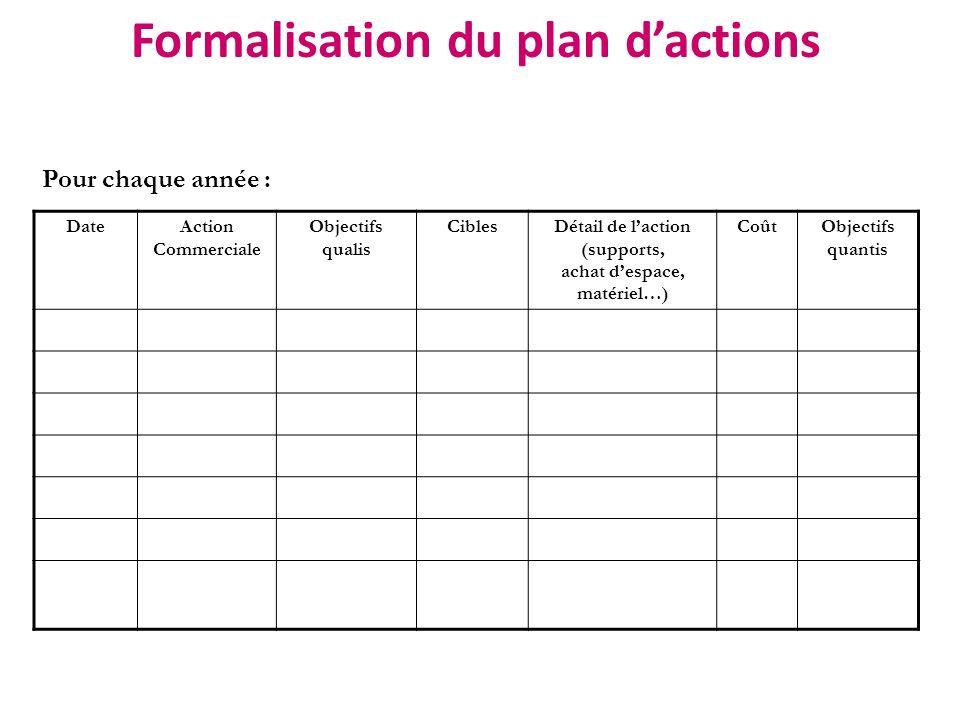 Formalisation du plan dactions Pour chaque année : DateAction Commerciale Objectifs qualis CiblesDétail de laction (supports, achat despace, matériel…