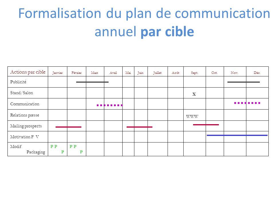 Formalisation du plan de communication annuel par cible