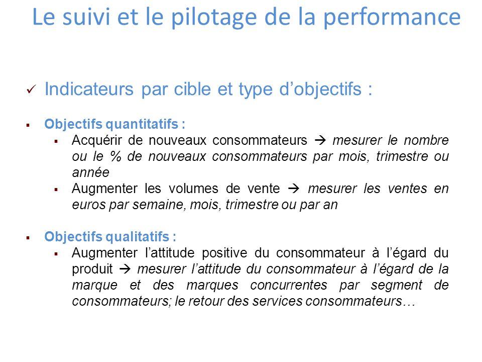 Le suivi et le pilotage de la performance Indicateurs par cible et type dobjectifs : Objectifs quantitatifs : Acquérir de nouveaux consommateurs mesur