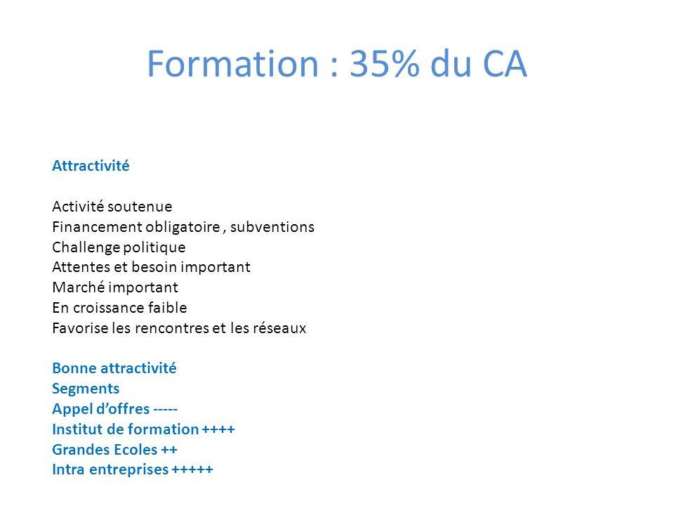 Formation : 35% du CA Attractivité Activité soutenue Financement obligatoire, subventions Challenge politique Attentes et besoin important Marché impo