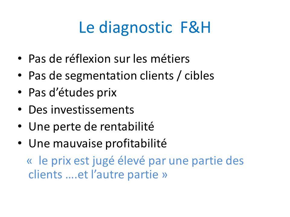 Le diagnostic F&H Pas de réflexion sur les métiers Pas de segmentation clients / cibles Pas détudes prix Des investissements Une perte de rentabilité