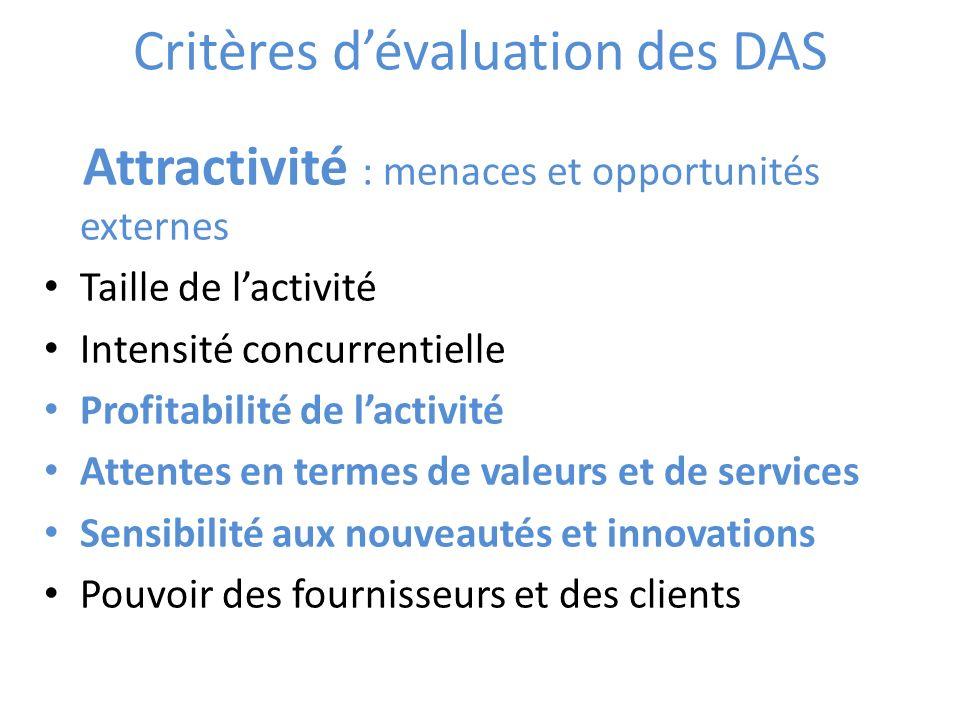 Critères dévaluation des DAS Attractivité : menaces et opportunités externes Taille de lactivité Intensité concurrentielle Profitabilité de lactivité