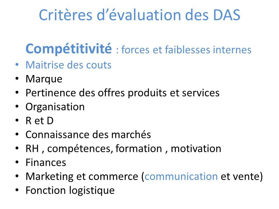 Critères dévaluation des DAS Compétitivité : forces et faiblesses internes Maitrise des couts Marque Pertinence des offres produits et services Organi