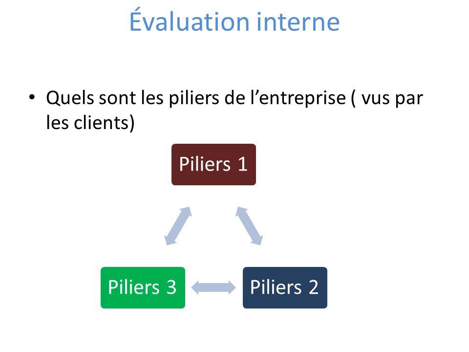 Évaluation interne Quels sont les piliers de lentreprise ( vus par les clients)