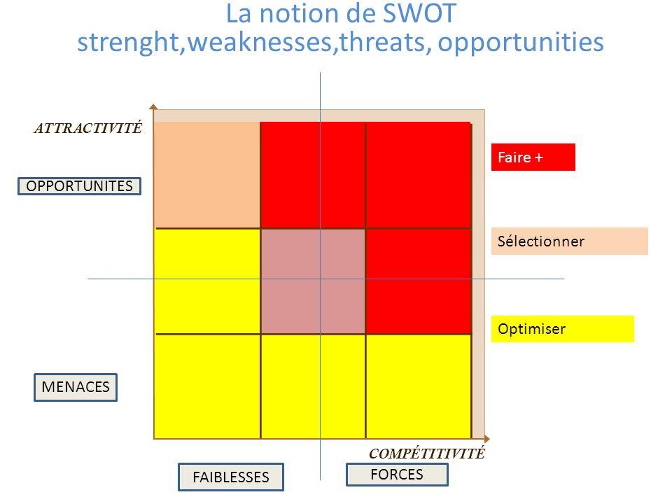 La notion de SWOT strenght,weaknesses,threats, opportunities ATTRACTIVITÉ COMPÉTITIVITÉ Faire + Sélectionner Optimiser FAIBLESSES FORCES OPPORTUNITES