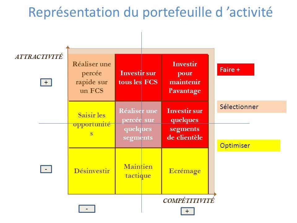 Représentation du portefeuille d activité ATTRACTIVITÉ COMPÉTITIVITÉ Ecrémage Maintien tactique Désinvestir Investir sur quelques segments de clientèl