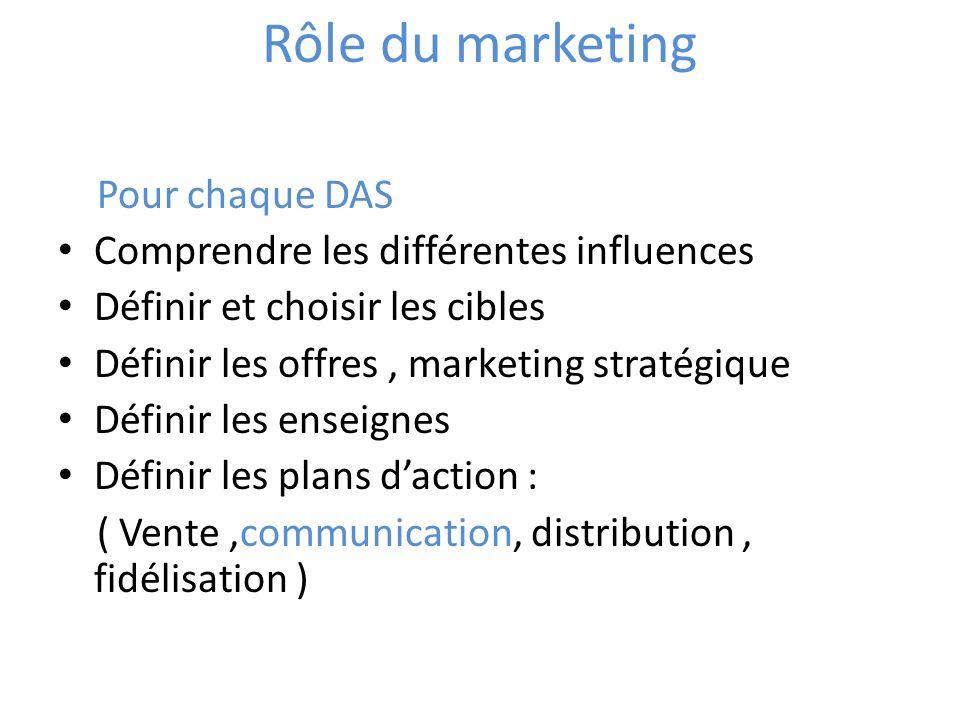 Rôle du marketing Pour chaque DAS Comprendre les différentes influences Définir et choisir les cibles Définir les offres, marketing stratégique Défini
