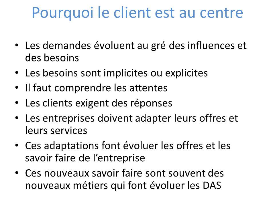 Pourquoi le client est au centre Les demandes évoluent au gré des influences et des besoins Les besoins sont implicites ou explicites Il faut comprend