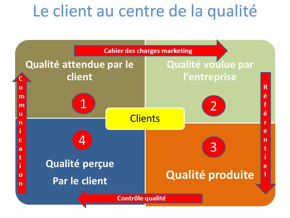 Le client au centre de la qualité RéférentielRéférentiel Communication Communication Cahier des charges marketing Contrôle qualité 1 2 3 4