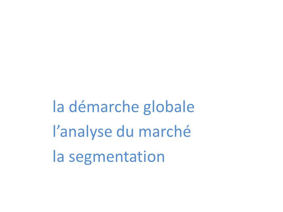 la démarche globale lanalyse du marché la segmentation
