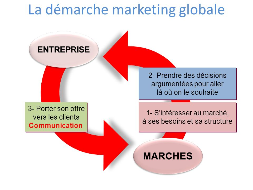 MARCHES ENTREPRISE 1- Sintéresser au marché, à ses besoins et sa structure 2- Prendre des décisions argumentées pour aller là où on le souhaite 3- Por