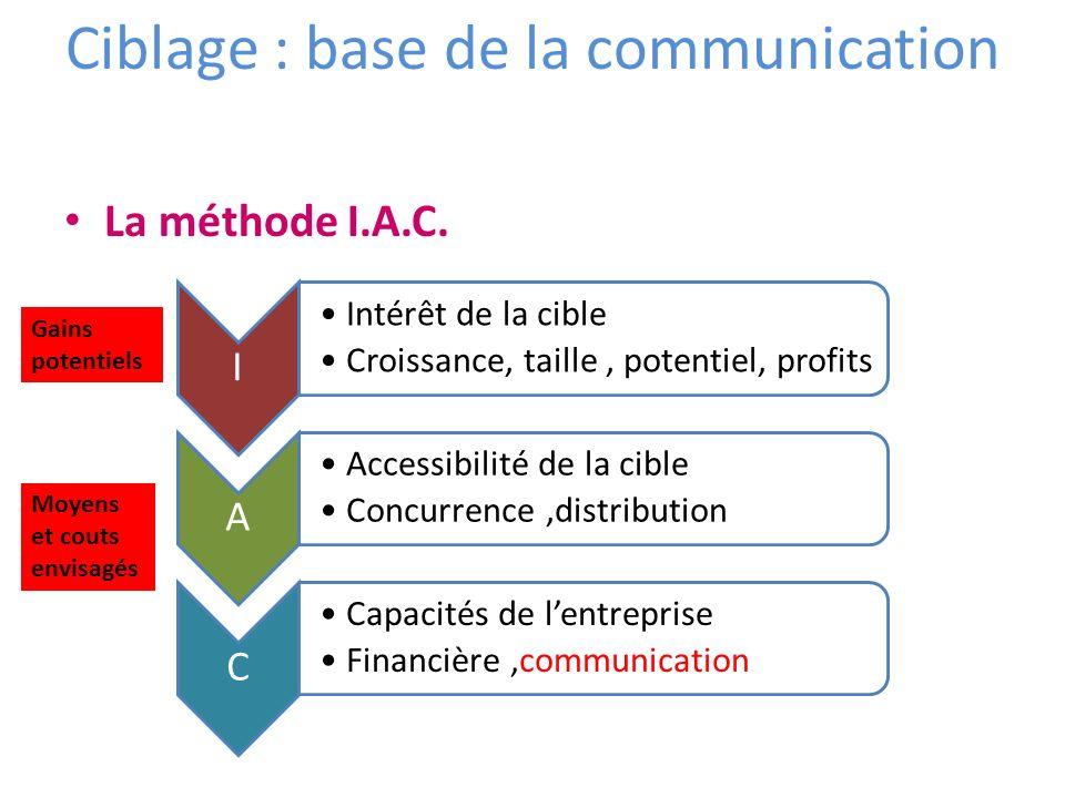 Ciblage : base de la communication La méthode I.A.C. Gains potentiels Moyens et couts envisagés