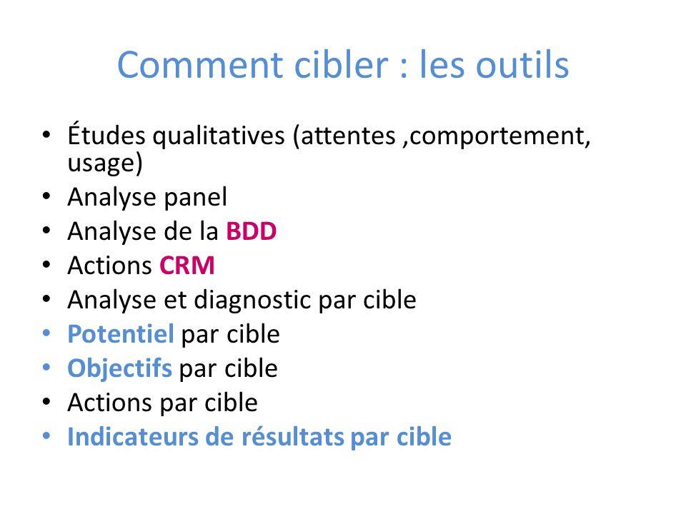 Comment cibler : les outils Études qualitatives (attentes,comportement, usage) Analyse panel Analyse de la BDD Actions CRM Analyse et diagnostic par c