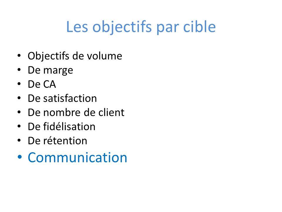 Les objectifs par cible Objectifs de volume De marge De CA De satisfaction De nombre de client De fidélisation De rétention Communication