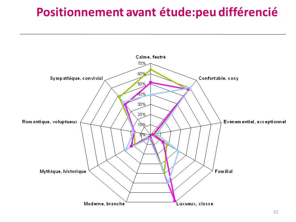 Positionnement avant étude:peu différencié 61