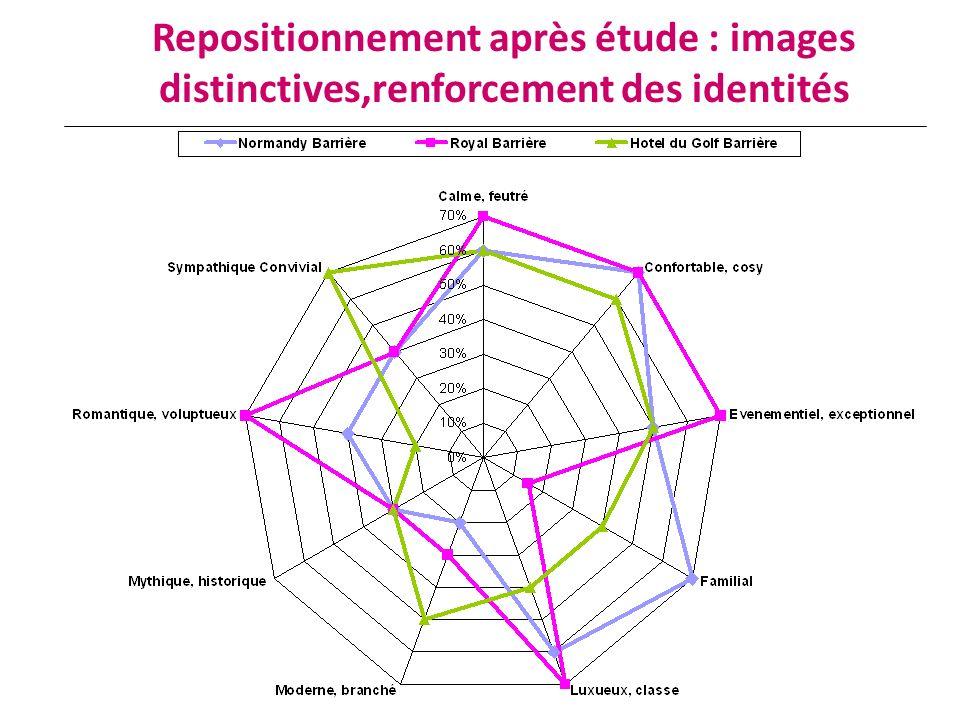 Repositionnement après étude : images distinctives,renforcement des identités