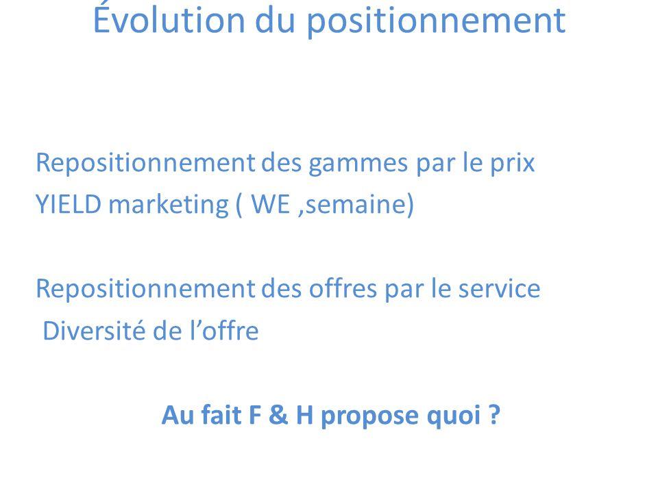 Évolution du positionnement Repositionnement des gammes par le prix YIELD marketing ( WE,semaine) Repositionnement des offres par le service Diversité