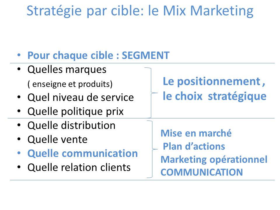 Stratégie par cible: le Mix Marketing Pour chaque cible : SEGMENT Quelles marques ( enseigne et produits) Quel niveau de service Quelle politique prix