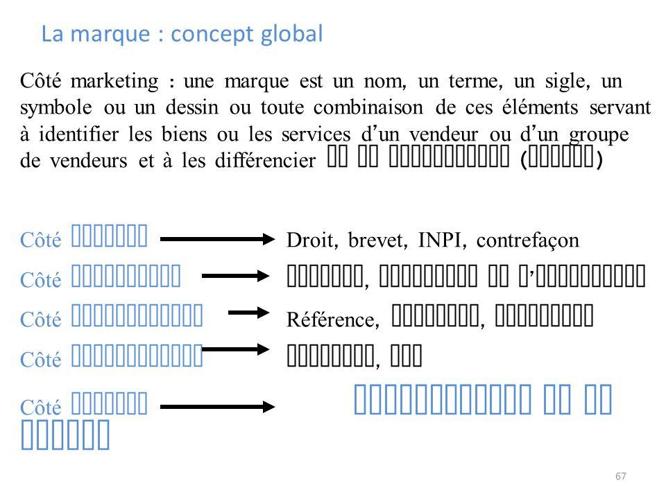 67 Côté marketing : une marque est un nom, un terme, un sigle, un symbole ou un dessin ou toute combinaison de ces éléments servant à identifier les b