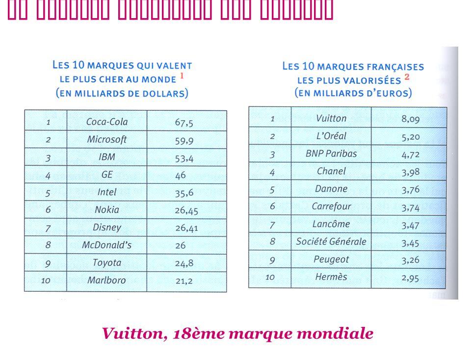 Le capital financier des marques Vuitton, 18ème marque mondiale