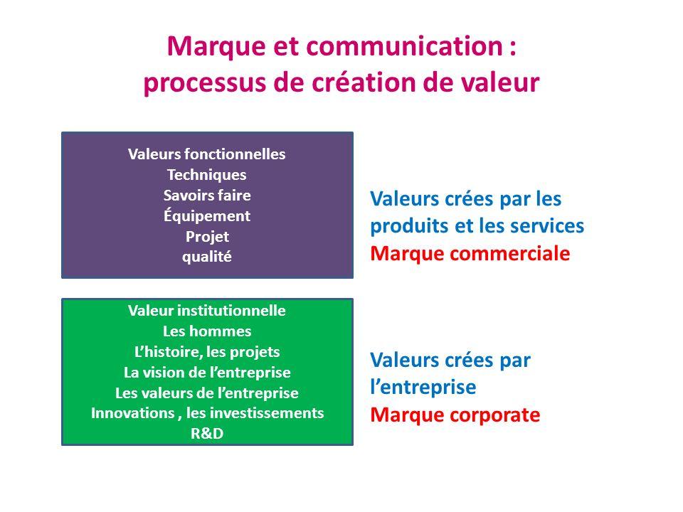 Marque et communication : processus de création de valeur Valeurs fonctionnelles Techniques Savoirs faire Équipement Projet qualité Valeur institution
