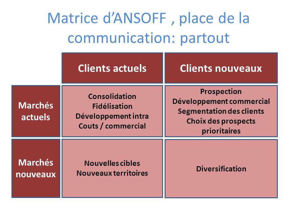 Matrice dANSOFF, place de la communication: partout Consolidation Fidélisation Développement intra Couts / commercial Prospection Développement commer