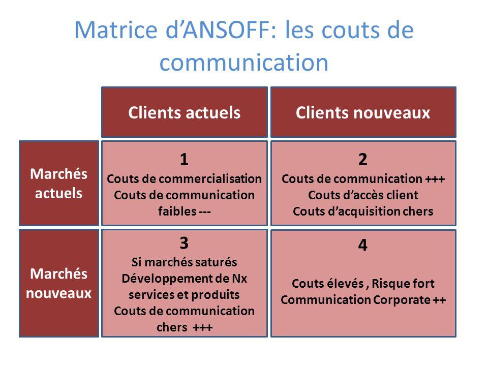 Matrice dANSOFF: les couts de communication 1 Couts de commercialisation Couts de communication faibles --- 2 Couts de communication +++ Couts daccès