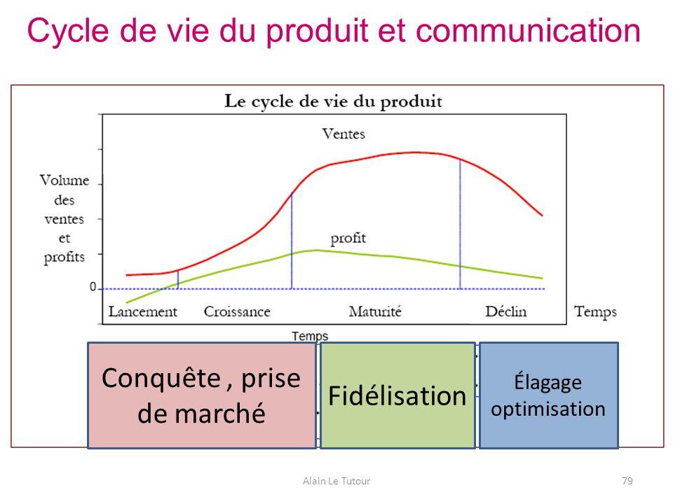 Cycle de vie du produit et communication Alain Le Tutour79 Conquête, prise de marché Fidélisation Élagage optimisation